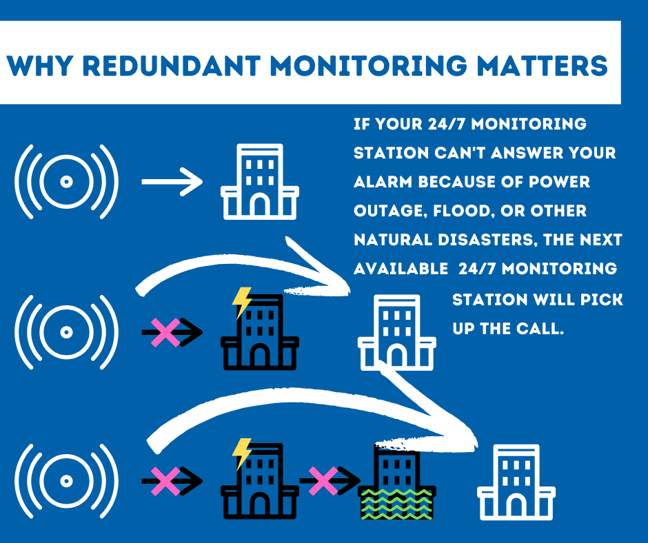 Security System Monitoring Fort Worth